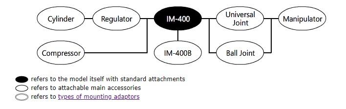 IM-400 System Diagram