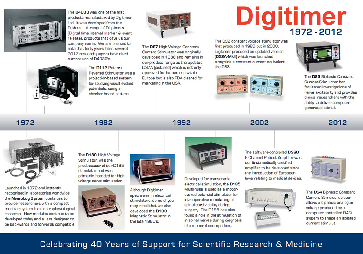 Digitimer 40th Birthday