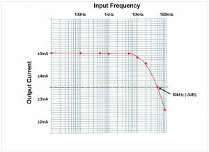 DS4 Frequency Response Plot