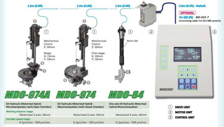 MDO Hybrid Manipulators