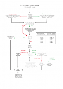D330 Chooser Flowchart