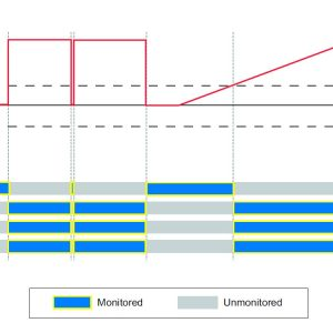 DS5 Output Limits Plot